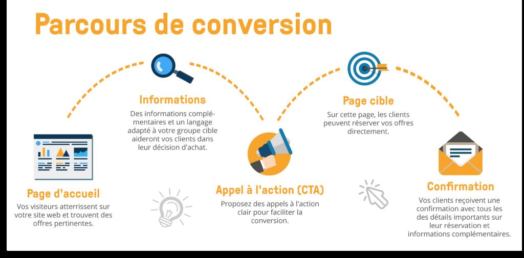 bookingkit parcours de conversion local marketing site web